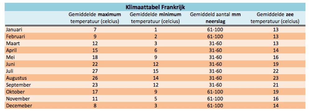 frankrijk klimaat